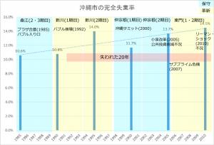 沖縄市政と失業率-2014041401